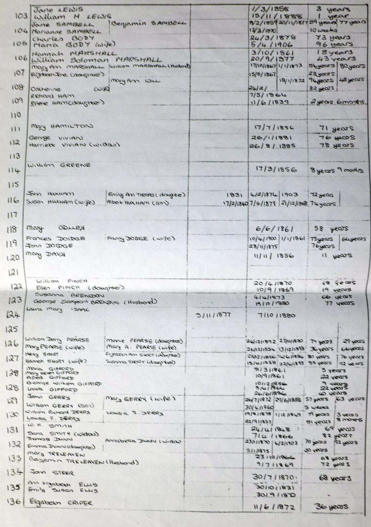 Bowling Green Cemetery Plan