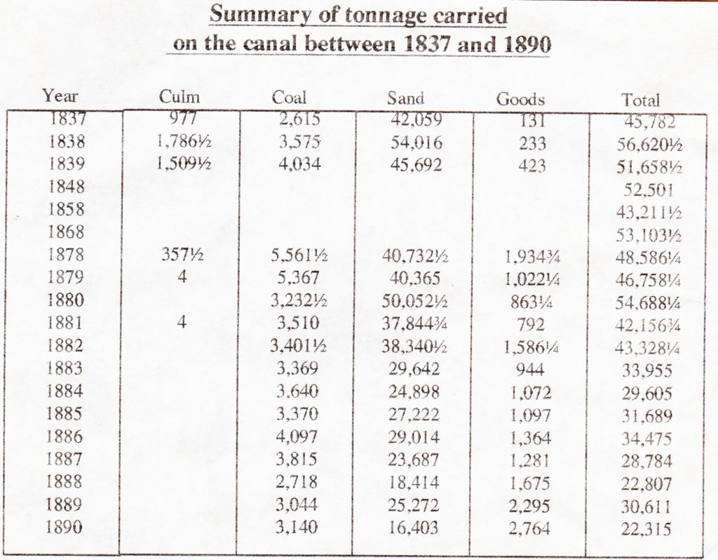 Summary of the tonnage carried on the Bude Canal